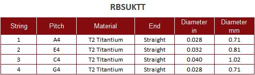 Roosebeck Tenor Uke Titanium String Set Chart