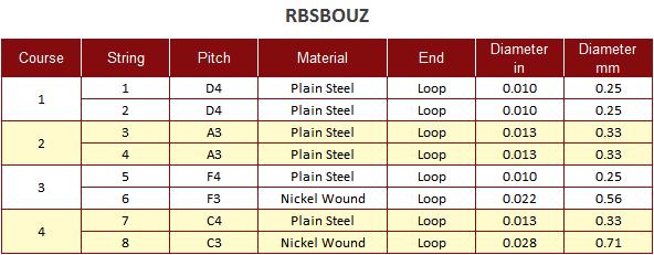 Roosebeck Bouzouki String Set 8 Steel Strings Chart