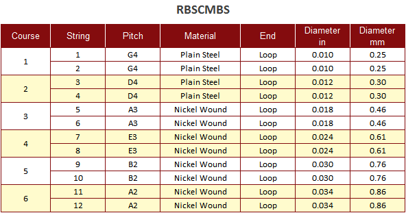 Roosebeck String Set for Cumbus 12-Steel Strings Chart