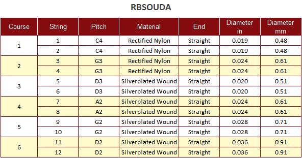 Roosebeck Arabic Oud String Set Chart