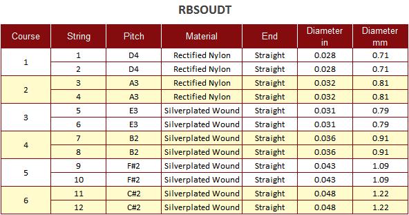 Roosebeck Turkish Oud String Set Chart