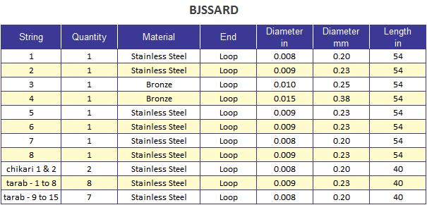 banjira Sarod String Set Chart